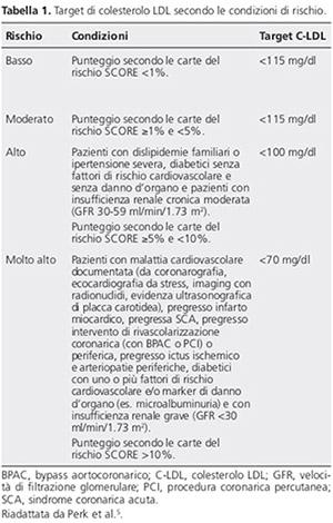 tabella colesterolo totale